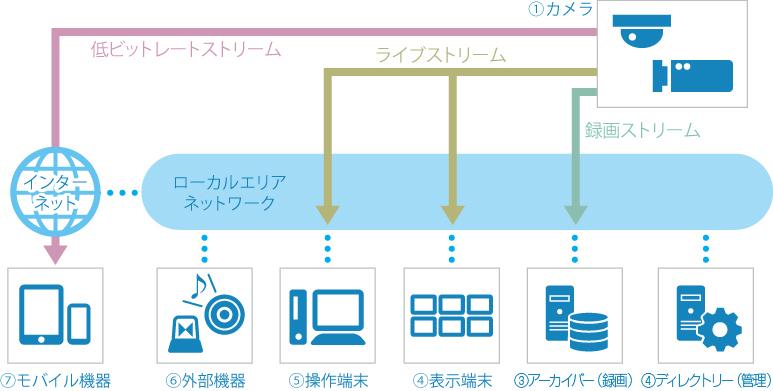 システムイメージ