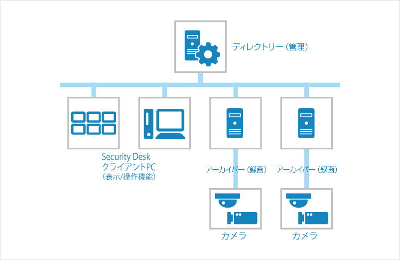 中規模向けシステム構成例(接続カメラ台数100台まで)