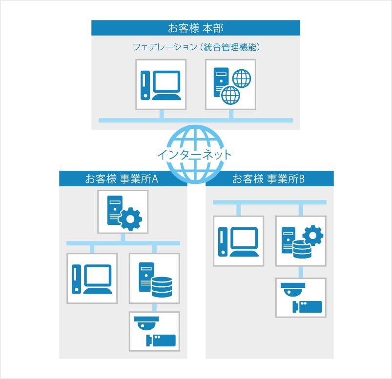 複数拠点統合システム構成例 ※Federation(統合管理機能)